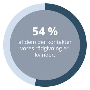 54 procent af dem der ringer til rådgivningen hos Dansk Misbrugsbehandling er kvinder