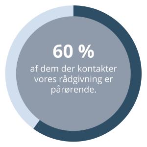60 procent af dem der ringer til rådgivningen hos Dansk MisbrugsBehandling er kvinder