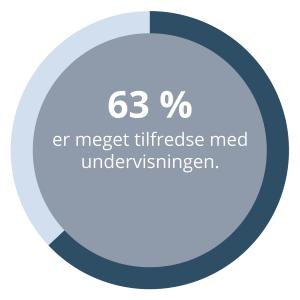 63 procent svarer at de er meget tilfredse med undervisningen hos Dansk MisbriúgsBehandling