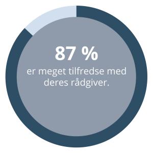 87 procent svarer at de er tilfredse med deres rådgiver hos Dansk MisbrugsBehandling