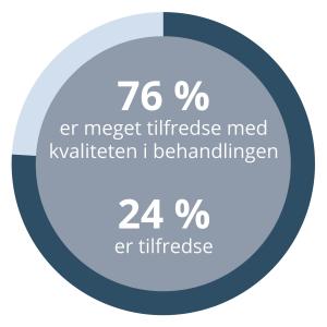 76 procent svarer at de er meget tilfredse med deres primærbehandling hos Dansk MisbrugsBehandling